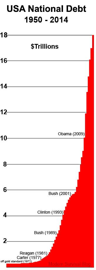 united-states-national-debt-1950-2014