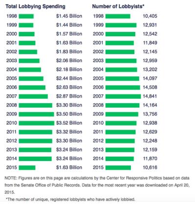Lobbyist Spending