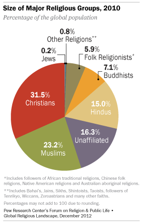 WORLD RELIGIONS The TRUTH SOURCE - World population list by religion