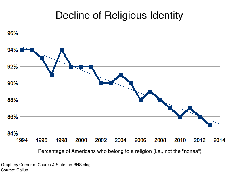 decline-in-us-religion