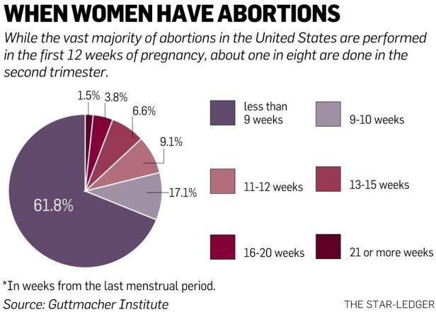 Abortion timing.jpg