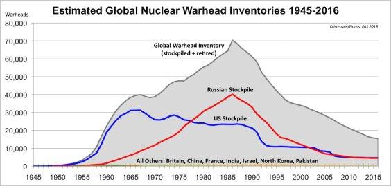Nuclear Weapons Stockpiles years.jpg