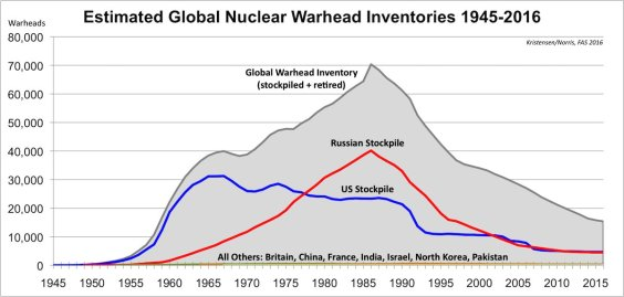 Nuclear Weapons Stockpiles years.jpg