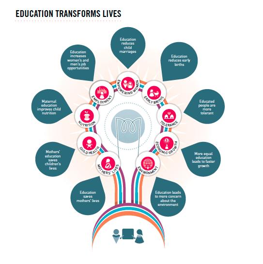 educationtransformslives_image