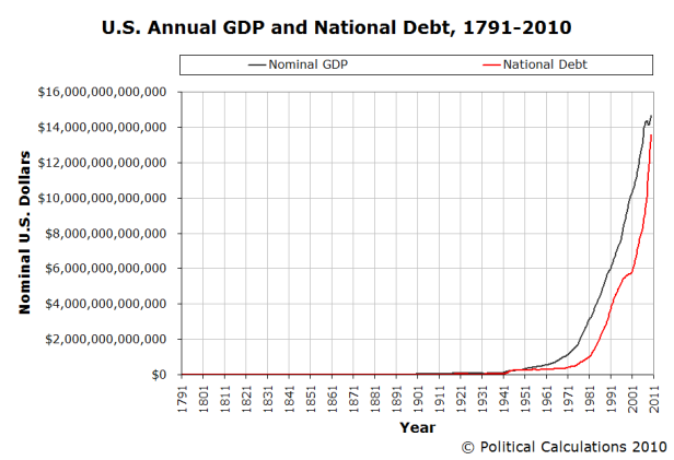 a-us-annual-gdp-national-debt-1791-2010.png