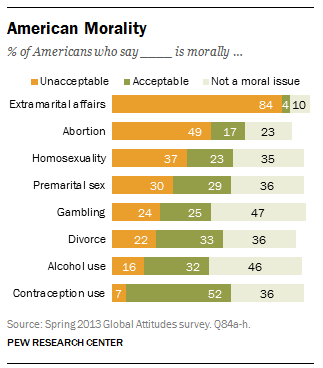 american-morality-pew-1.png
