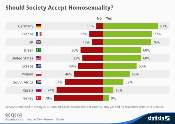 chartoftheday_1906_The_social_acceptance_of_homosexuality_in_different_countries_n.jpg
