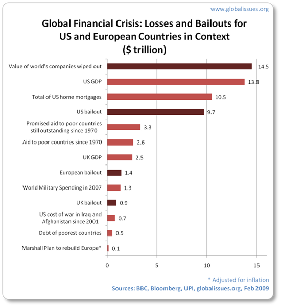 global-financial-crisis-bailout-in-context.png