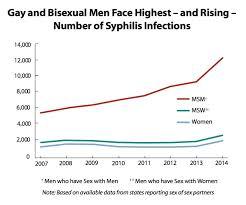 rise in syphililis.jpg