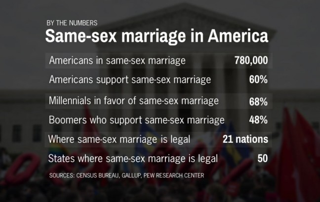 samesex-marriage-1024x649.jpg