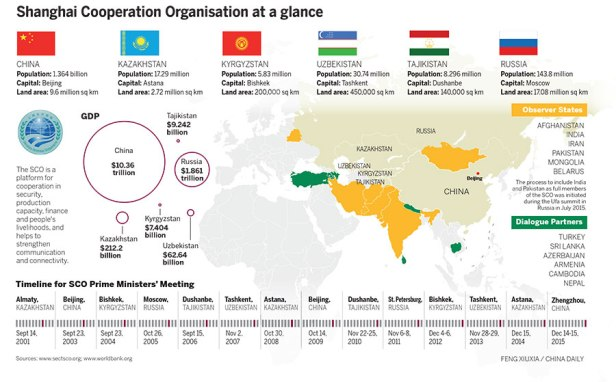Timeline Of Shanghai Cooperation Organization Sco The Truth Source