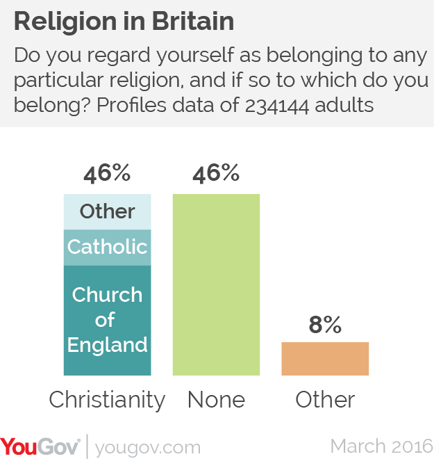 Religion britain not a christian nation the truth source religion britain not a christian nation altavistaventures Images
