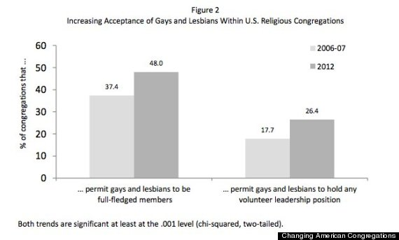 Wisconsin evangelical lutheran synod homosexual statistics