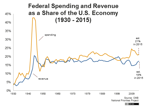 spending-spending-and-revenue-as-percent-of-gdp.png