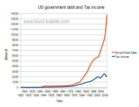 US-government-debt-tax-income.png