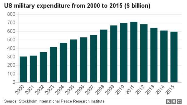 _94869434_us_military_spending_624.jpg