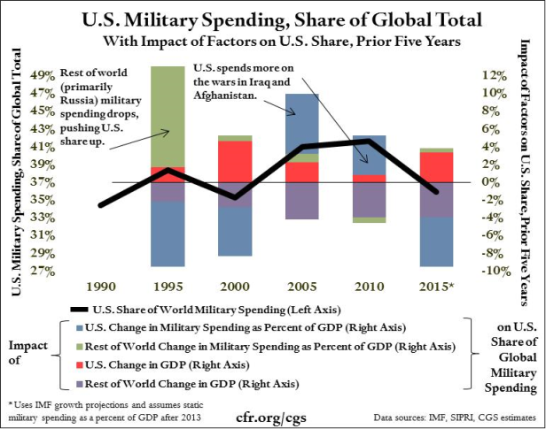 006_us_military_spending_share_of_global_total.png