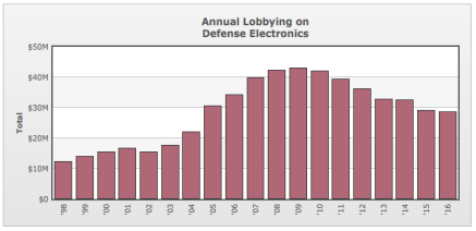 Image result for annual lobbying on defense