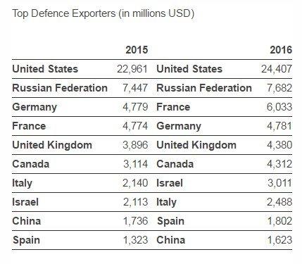Top Arms Exporters.jpg