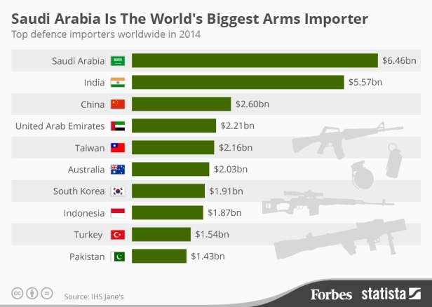 Top Arms Importers.jpg
