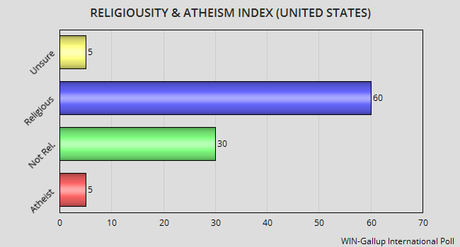 religiosity-and-atheism-in-the-world-and-the--L-Ct_ZY_.png