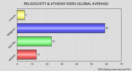 religiosity-and-atheism-in-the-world-and-the--L-us7ixZ.png
