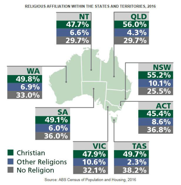 census_2016_religion_by_states.jpg