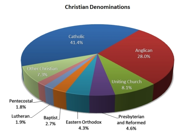 Christian-Denominations-2011-Census.jpg