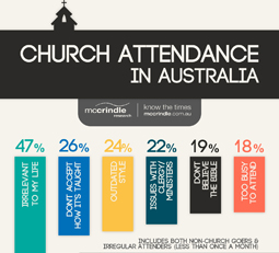 Church-Attendance-Thumb.jpg