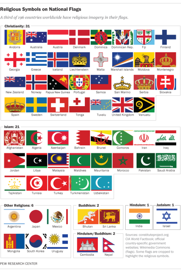 FT_14.11.25_religionFlags_640px.png