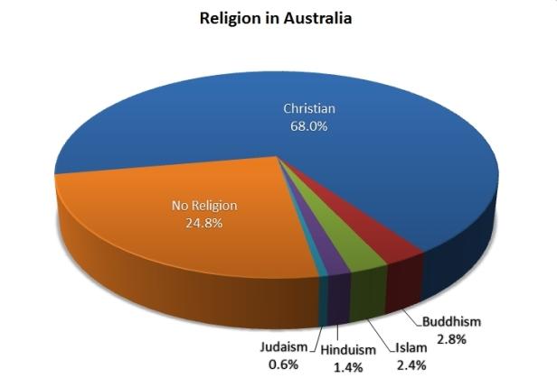 Religion-in-Australia-2011-Census.jpg