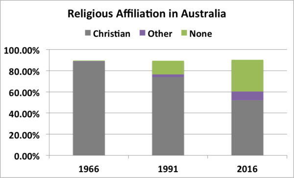 religious-affiliation-in-australia-e1498811715154.png