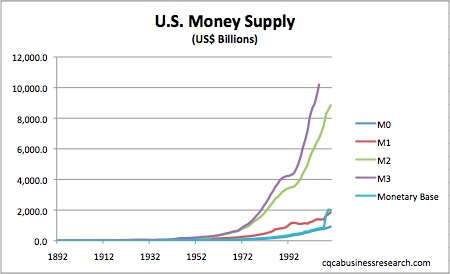 Historical-U.S.-Money-Supply1.jpg