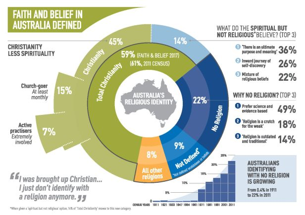 Faith and Belief in Australia Infographic_McCrindle_May2017_Page_1.jpg