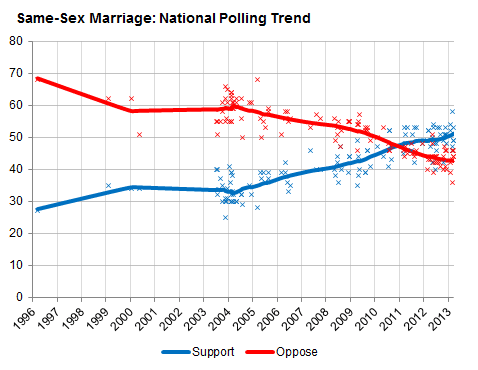 national-trend-chart.png