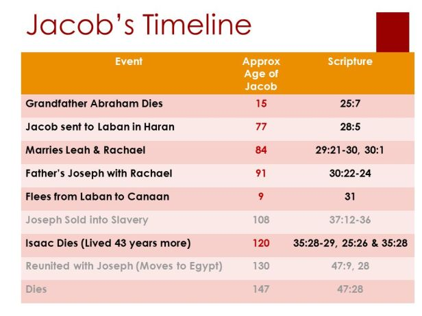 Jacob's+Timeline+Event+Approx+Age+of+Jacob+Scripture.jpg
