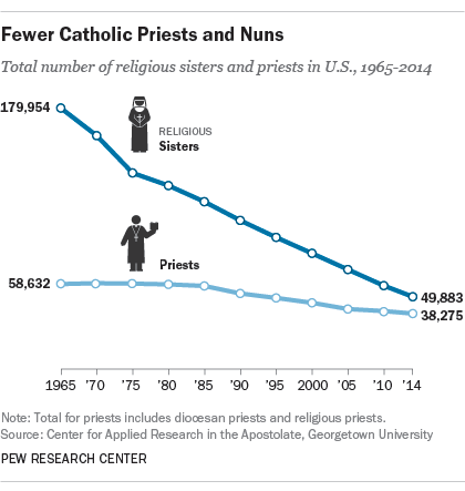 FT_Priests_Nuns.png
