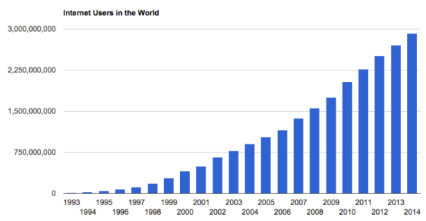 Internet-Users-in-the-World-Graph-750x390.png