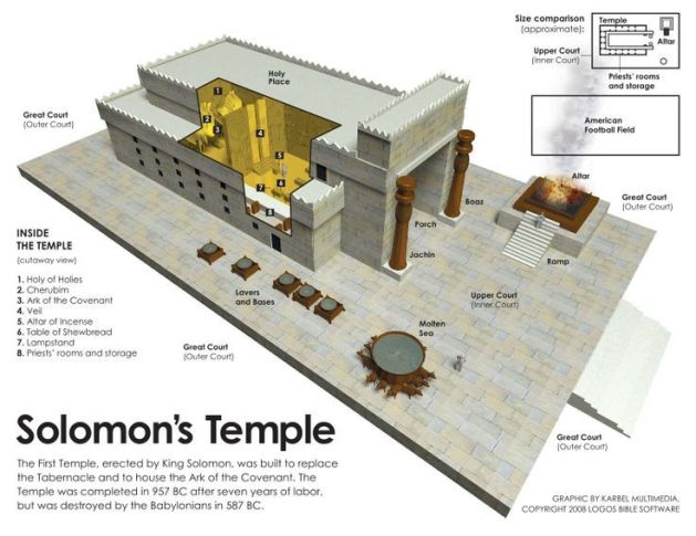 43d63c6b80ac47840aaeb6ee21db1cd5--bible-knowledge-temple-mount.jpg