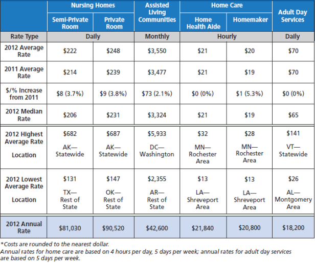 2012-Long-Term-Care-Costs-MetLife.png