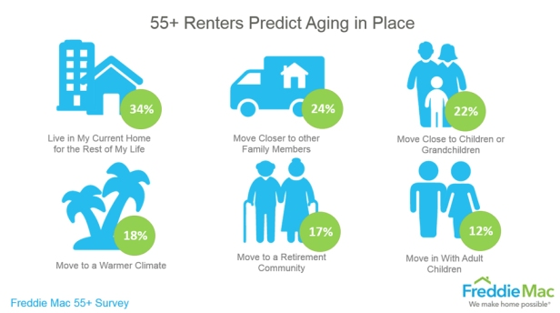 55_renters_predict_aging_in_place.jpg