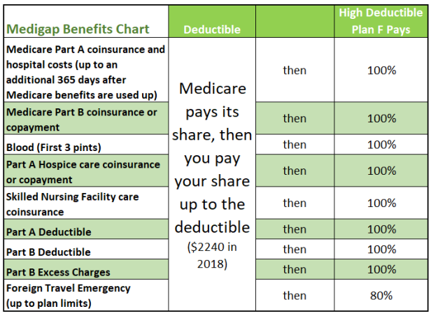 high-deductible-plan-f-2018.png