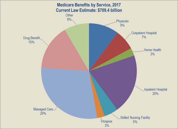 medicare-benefits-by-service-2017.png