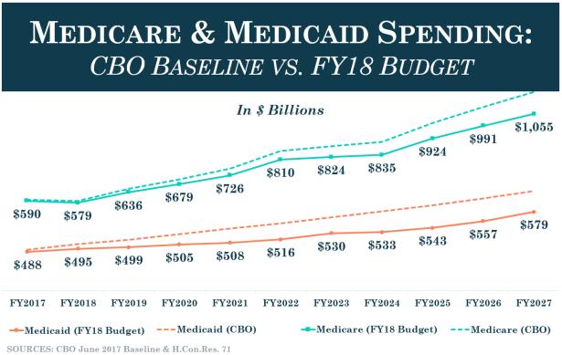 Medicare_Medicaid-Spending_Baseline-vs.-FY18-Budget.png