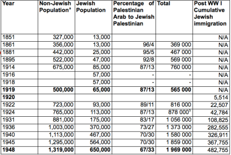Image result for israel population jewish 1948 1967 2000